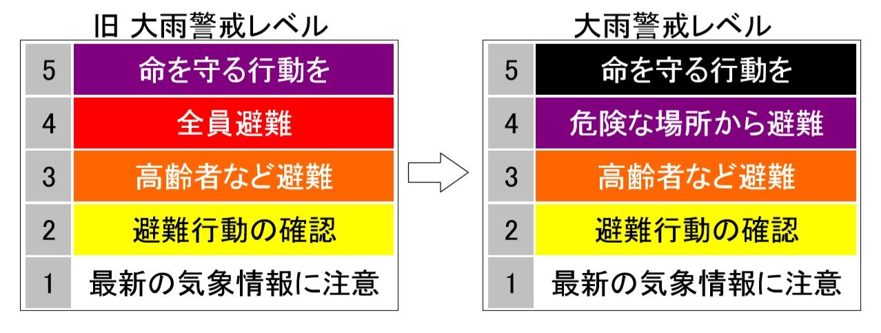 大雨警戒レベルの変更内容(配色とレベル4の色)