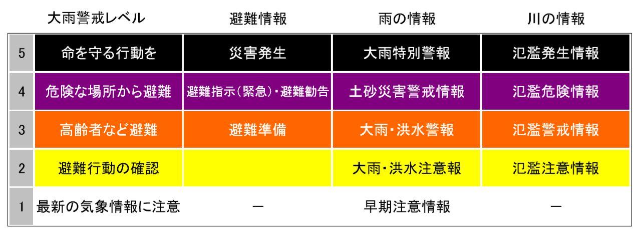 ニュースで確認すべき雨に関する気象情報と警報