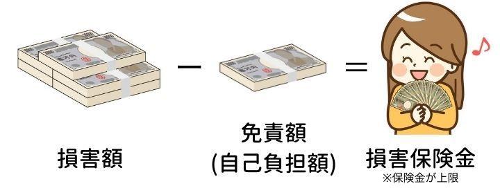 台風の火災保険の金額の例画像